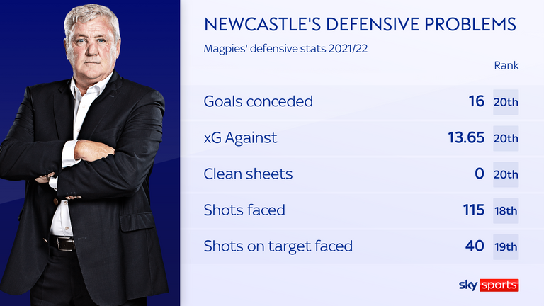 Newcastle's defensive stats are among the worst in the Premier League this season